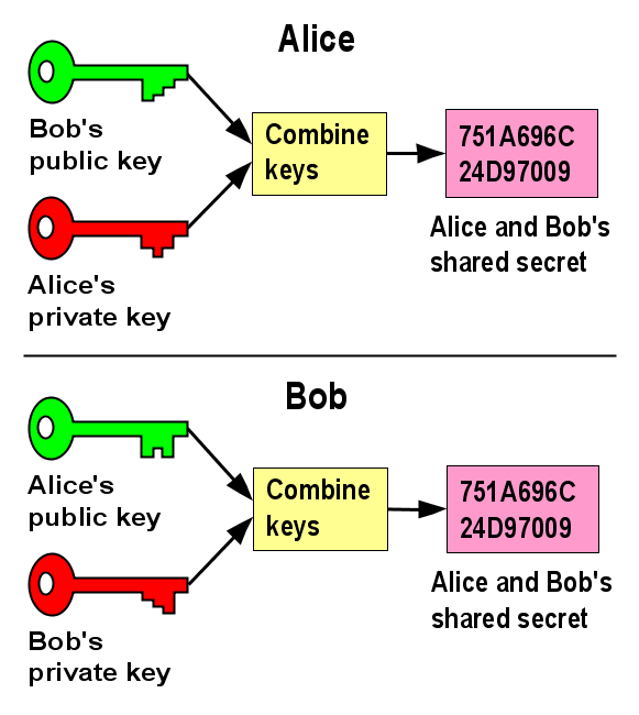 Secure Connections To MySQL